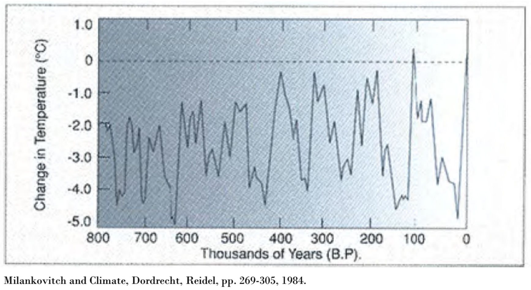 global cooling--temp swings over 1000s of years