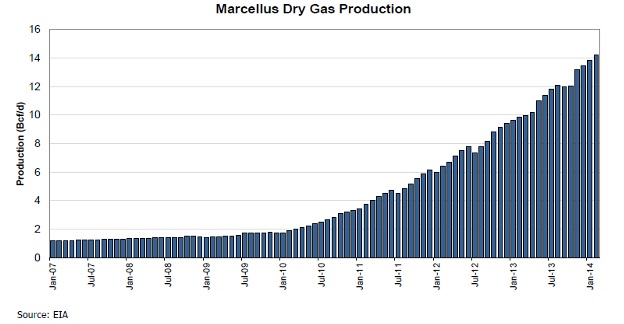marcellus-dry-gas