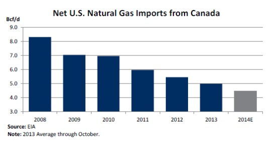 net natural gas expors us