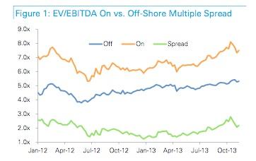 offshore mulitple spread