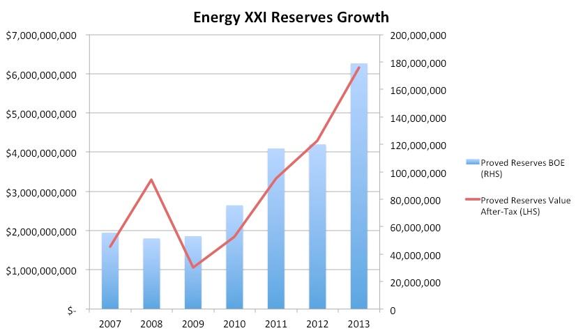 reserves growth